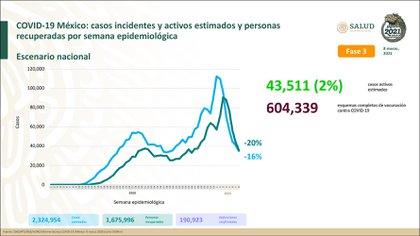 Al último corte, la SSa reportó 190,023 personas fallecidas a causa de COVID-19 en México (Foto: SSA)