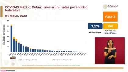Después de la Ciudad de México, las tres entidades con más defunciones por coronavirus son: Baja California, Estado de México, y Sinaloa (Foto: SSa)
