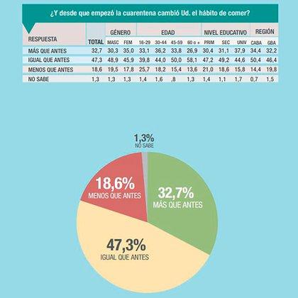 Los resultados sobre el hábito de comer en cuarentena: ¿más, menos o igual? Fuente: Consultora Analogías
