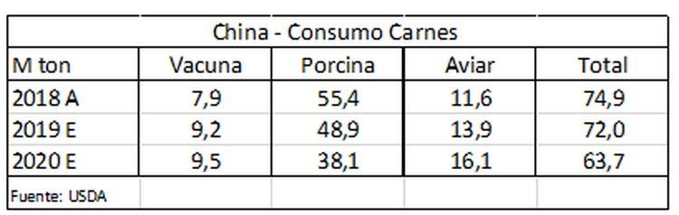 En los últimos años, el cambio en la composición del consumo de carnes de China había favorecido los envíos de carne vacuna de la Argentina.