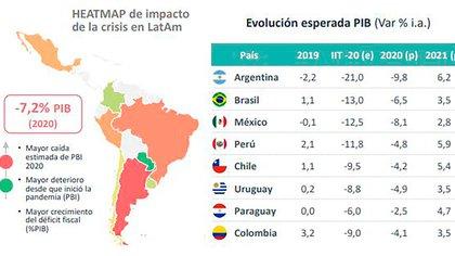 Según el último informe trimestral de Abeceb, sobre 8 economías latinoamericanas la Argentina fue la peor desempeño en 2019 y repetirá en 2020, aunque sería la de mayor rebote estadístico en 2021