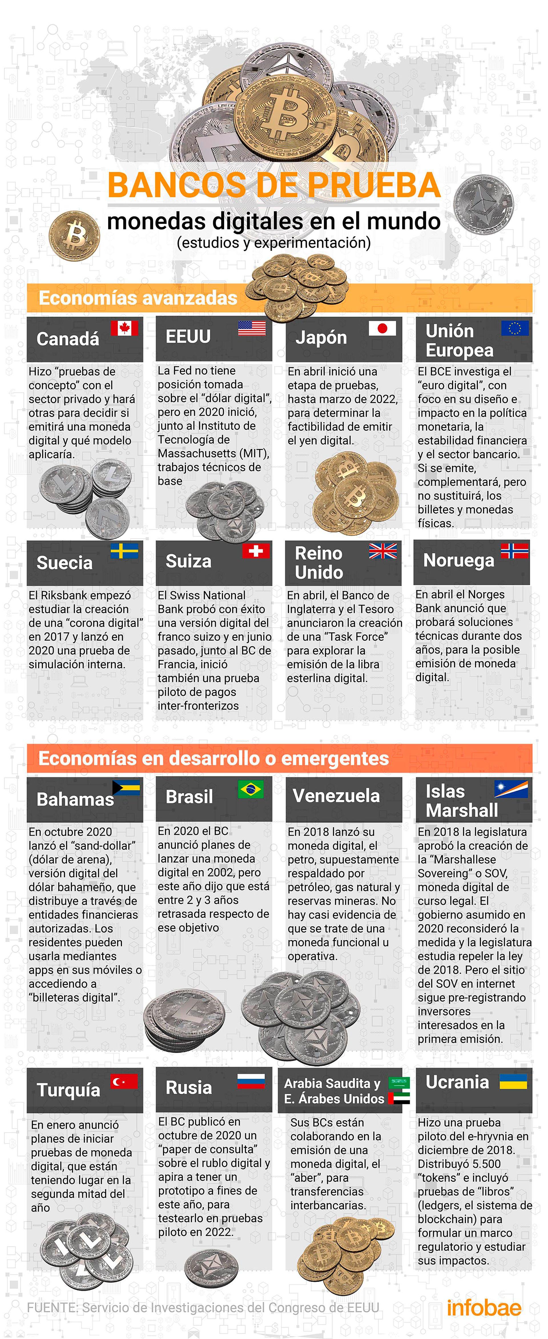Infografia Monedas Digitales - Basilea - Bancos Centrales - Govcoins