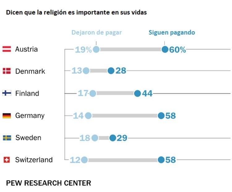 El porcentaje que dice que la religión es importante en sus vidas entre quienes pagan el impuesto y quienesdejaron de pagarlo