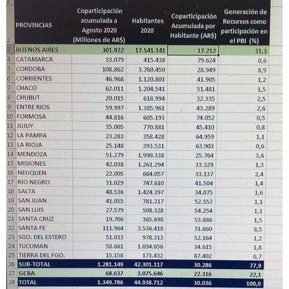 Fuente: Economía & Regiones