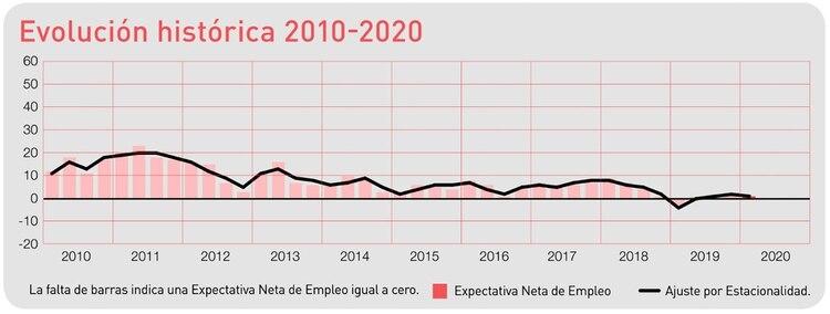 Evolución histórica de expectativas de empleo desde 2010