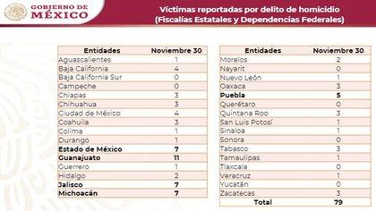 Homicidios dolosos en el país durante el mes de noviembre, de acuerdo con cifras del gobierno federal (Foto: Gobierno de México)