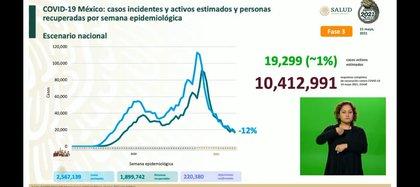 Balance de la pandemia a nivel nacional (Foto: SSa)