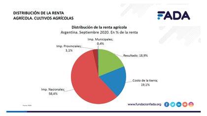 Datos de Fada sobre la renta agrícola (Fuente: Fada)