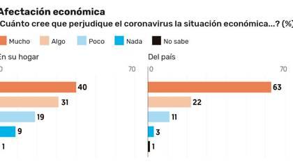 Así se mueve la percepción de los mexicanos respecto al impacto económico del coronavirus. (Imagen: El Financiero)