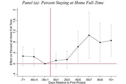 Panel (a): El Porcentaje que aislamien en casa a tiempo completo aumenta durante las protestas