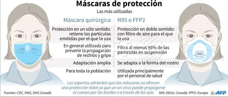 Máscaras de protección (Foto: Twitter@AFPespanol)
