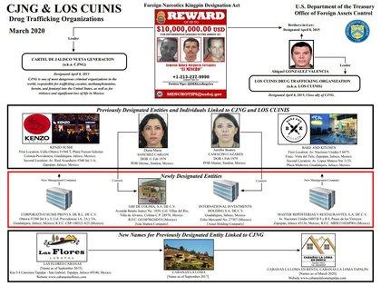 Las empresas ligadas al CJNG y Los Cuinis (Foto: treasury.gov)