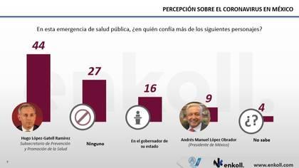 El subsecretario de Salud López-Gatell es el personaje con más puntos de aprobación y confianza entre los mexicanos encuestados (Foto: Enkoll)