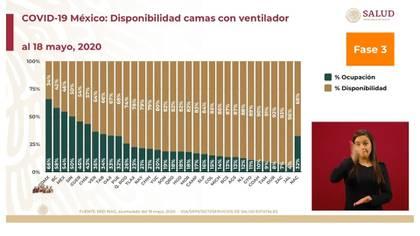 Este día Baja California destacó por aumentar su saturación de camas para pacientes más graves después de la Ciudad de México (Foto: SSA)