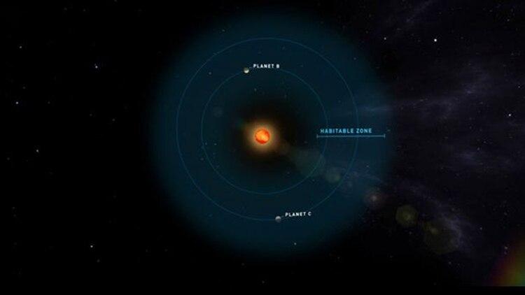Se presume que los dos planetas son habitables por la comunidad astronómica internacional