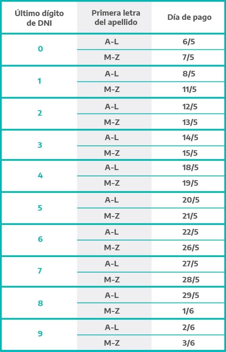 Cronograma de pago si la Opción de Cobro era Correo Argentino