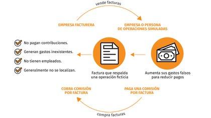 Así funcionan las empresas factureras. (Foto: Jovani Pérez)