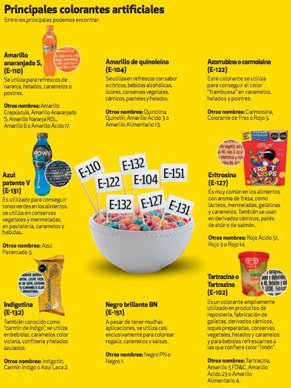 La Profeco informó sobre los colorantes artificiales más utilizados en productos comercializados en el mercado mexicano (Foto: Revista del Consumidor octubre 2020)