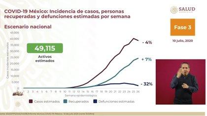 Debido a inconsistencias este día las autoridades sanitarias no presentaron el semáforo de alerta epidemiológica  (Foto: SSA)