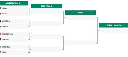 Así quedó el cuadro de cuartos de final de Copa Davis