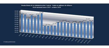 El desequilibrio de las finanzas públicas fue financiado con emisión del Banco Central y en parte con colocación de títulos públicos en pesos y ajustables por pesos y variación del tipo de cambio (Fuente: Secretaría de Finanzas)