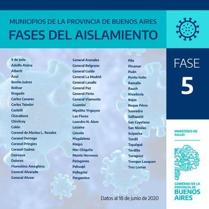 En la actualidad, son 64 los distritos que se encuentran en la etapa 5 de la cuarentena ya que no registraron casos en los últimos 21 días