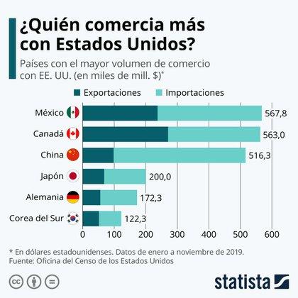 Países que comercian con Estados Unidos (Gráfica: Statista)
