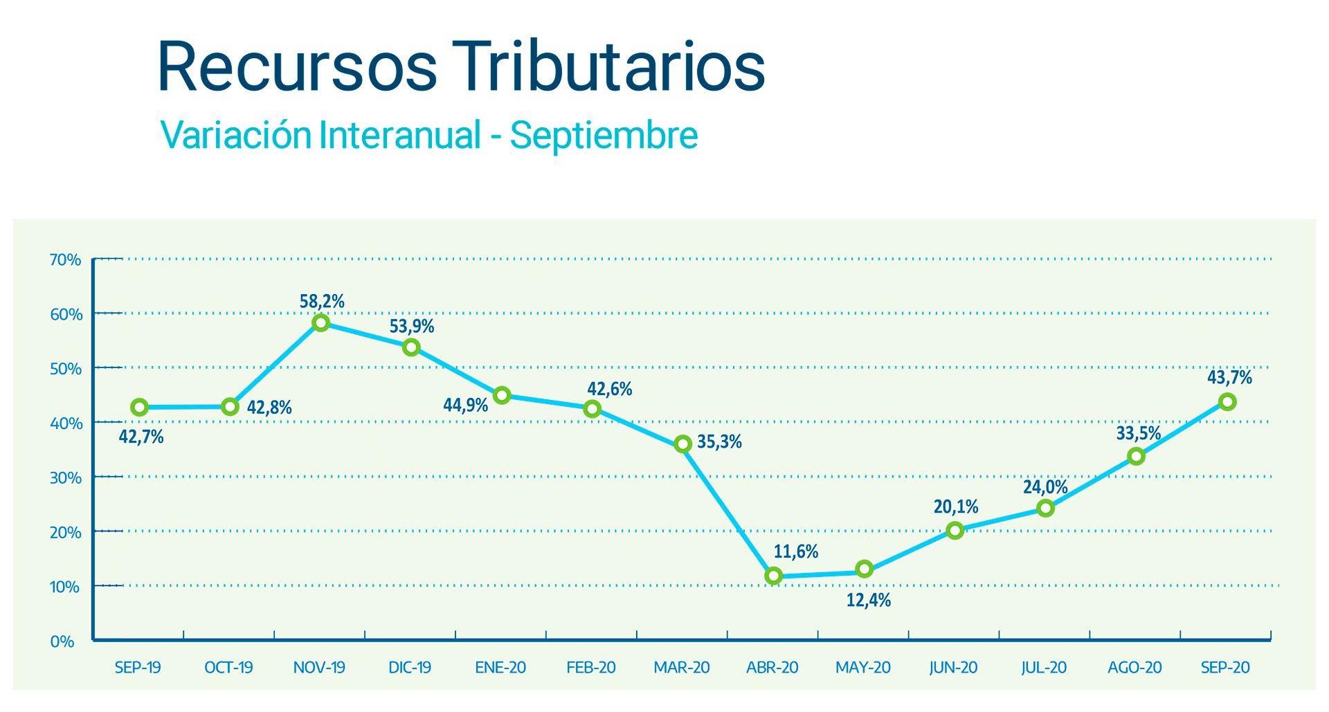 RECURSOS TRIBUTARIOS Variación Interanual septiembre