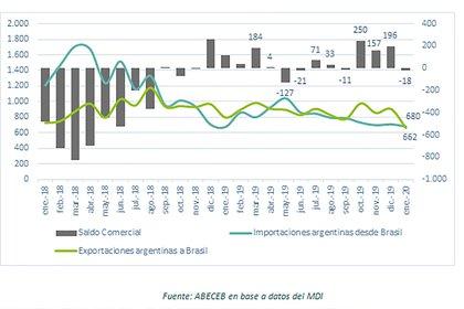 Después de 3 meses de superávit, la balanza comercial con Brasil arrojó un déficit de USD 18 millones en enero