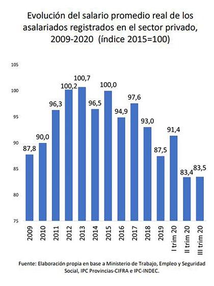 El gráfico de Cifra/CTA muestra que hacia septiembre, el salario real promedio del sector privado registrado era 4,6% inferior al de 2019, 8,7% inferior al de 2018 y 16,5% inferior al de 2015