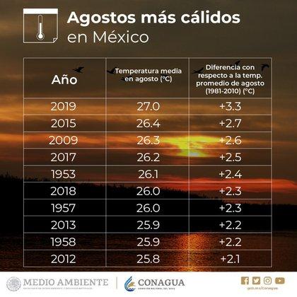 En la última década se han registrado seis de los 10 agostos más cálidos desde 1953 (Foto: Conagua)