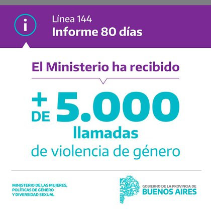 En la Provincia de Buenos Aires se recibieron más de 5.000 llamados a la Línea 144. La demanda de ayuda creció un 60 por ciento a partir de la cuarentena.