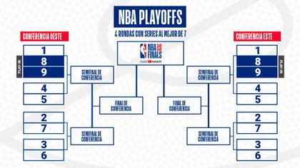 Así quedará el cuadro de la postemporada de la NBA en Orlando (@NBALatam)