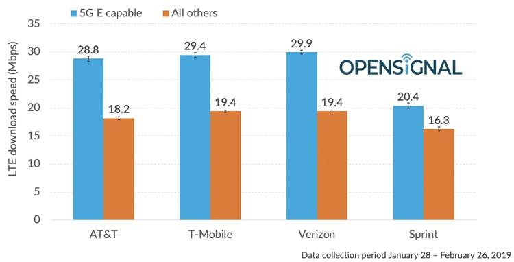 El estudio publicado encontróque las redes 4G de T-Mobile y Verizon son un poco más rápidas que el 5G de AT&T (Foto: OpenSignal)