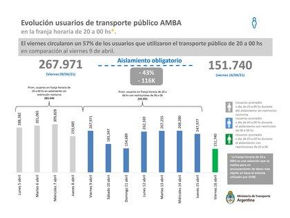 El día en el que comenzaron a regir las nuevas medidas adoptadas para hacer frente a la emergencia sanitaria por el brote de COVID-19, unas 151.740 personas utilizaron el transporte público en el AMBA. Una semana antes, fueron 267.971.