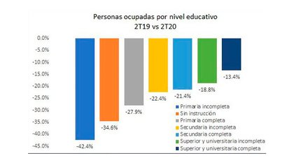 Porcentaje de pérdidas de empleo, por nivel educativo, según un análisis de Empiria en base a datos del Indec