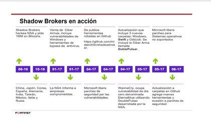 Los inicios de Shadow Brokers y cómo orquestaron los ciberataques (Fortinet)