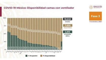 Los ventiladores de cama, para pacientes críticos, se registraron como 10.245 camas: 7.630 disponibles y 2.615 (26%) ocupadas. Chihuahua es también el estado más ocupado, con un 57 por ciento (Foto: Ssa)