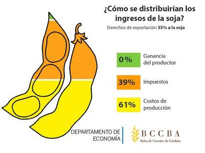 Fuente: Bolsa de Comercio de Córdoba