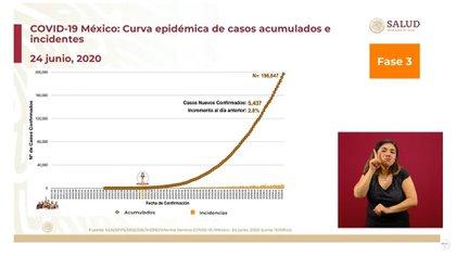 El aumento de casos de contagios acumulados es del 2.8% (Foto: SSA)