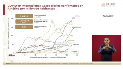 Las Américas es la región con la mayor carga de la epidemia activa en el mundo (Foto: SSa)