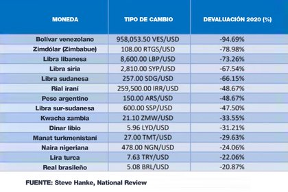 The ranking of the currencies that devalued between the end of 2019 and December 18, 2020. The Argentine peso ties the sixth place with the Iranian rial, but has probably surpassed it in the days since.