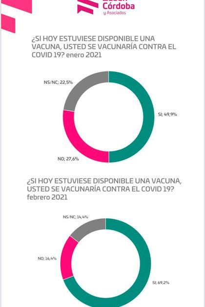 El porcentaje de personas que se darían la vacuna contra el COVID-19 se incrementó del 49,9 % en enero al 69,2% en febrero.