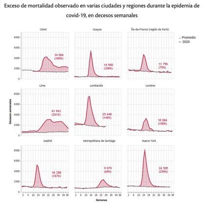 (Foto: Autores de Nexos con datos del INEGI, análisis del Registro Civil de la Ciudad de México, Eurostat, Sinadef Ministerio de Salud de Perú y The Financial Times)