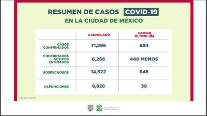 El COVID'19 continua su avance en la capital mexicana (Foto: Gobierno de la CDMX)
