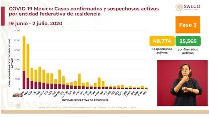 Se contabilizaron 48,774 casos sospechosos activos, hasta este jueves 2 de julio (Foto: SSa)