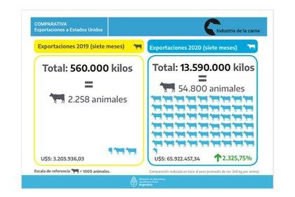Detalles de exportaciones de carne vacuna a los Estados Unidos en lo que va del año