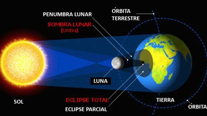 La sombra lunar se proyecta en la Tierra para formar el eclipse solar total