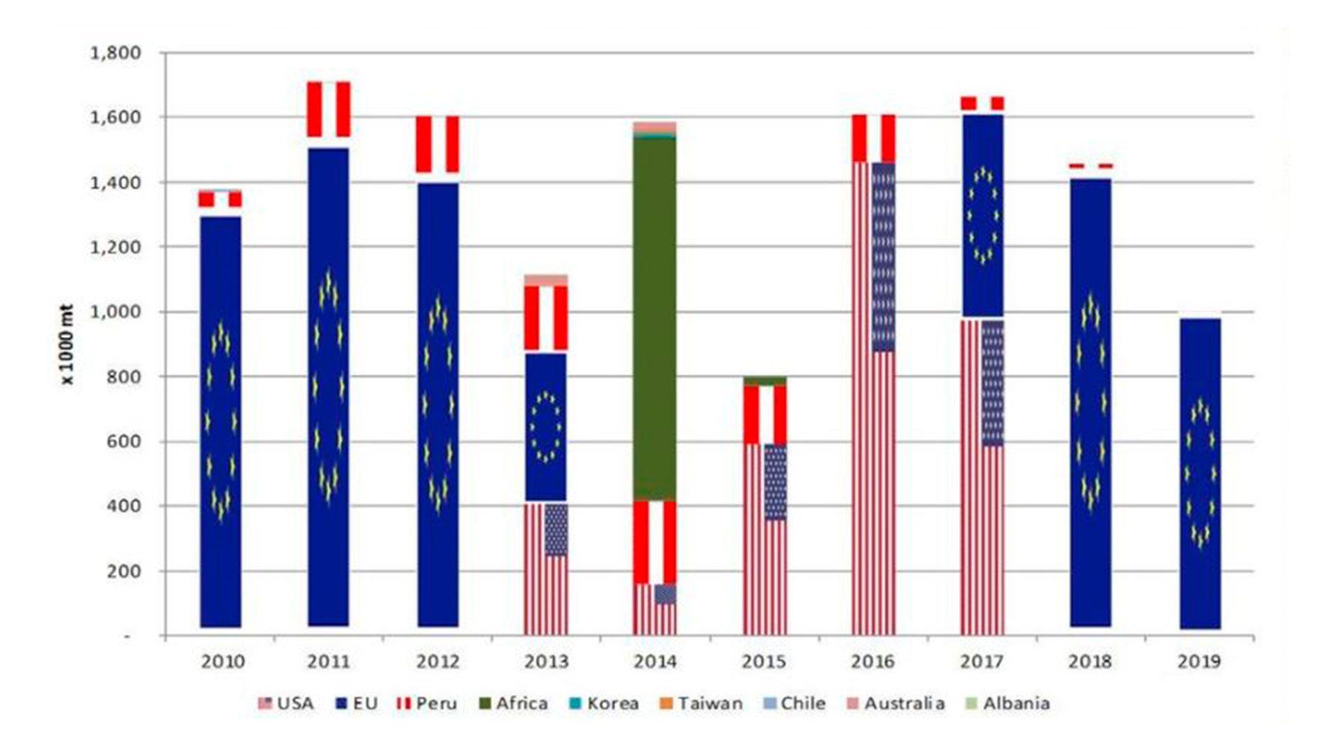 Exportaciones de biodiesel de la Argentina, por destino