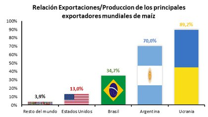 Exportaciones de maíz a nivel mundial (Bolsa de Cereales de Córdoba)